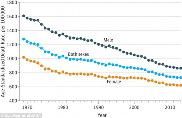 Cancer Rates Declining In The Past Two Decades