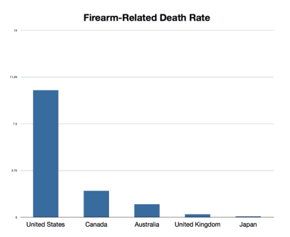 firearm-death-rate